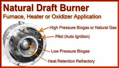 Natural Draft Burner for Furnace, Heater or Oxidizer - Single Dual Triple Fuel Waste Burners - Refactory for Better Combustion