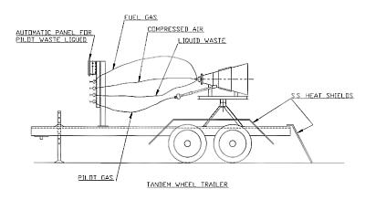 Dual Trailer Mounted Waste Burner with Automatic Control Panel & Protective Heat Shields