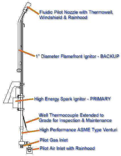 High Performance Flare Pilot with Dual Ignition (Flamefront & High Energy Spark) -- Z Type -- mounts on all existing flares by various suppliers.  Thermocouple well extended to grade for inspection and maintenance of thermocouple while flare is in operation