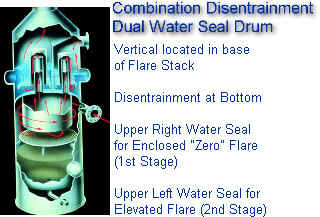 Combination Disentrainment and Dual Water Seal Drum -- Mounted in base of elevated flare to control both elevated flare (emergency 2nd stage) and enclosed zero flare (1st stage)
