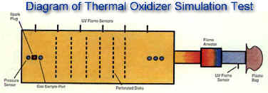 Diagram of Test Setup -- Simulating Thermal Oxidizer acting as ignition source